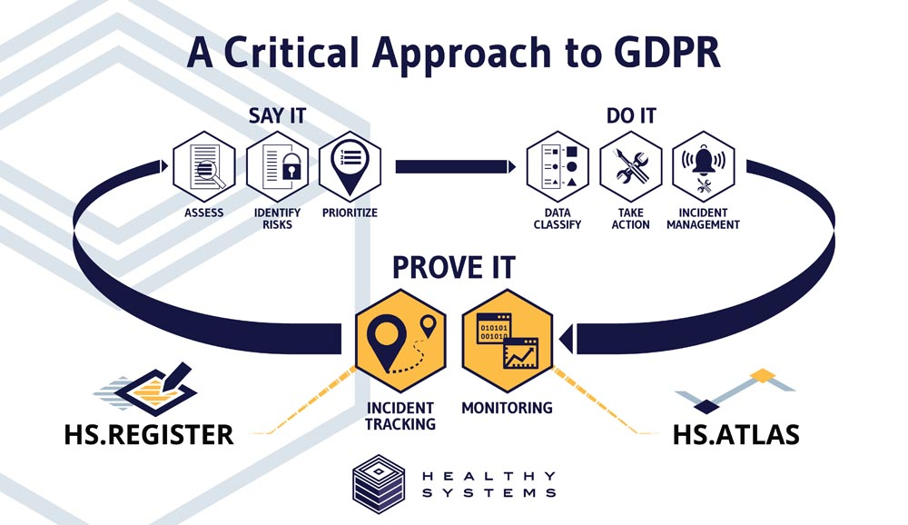 Critical Approach to GDPR